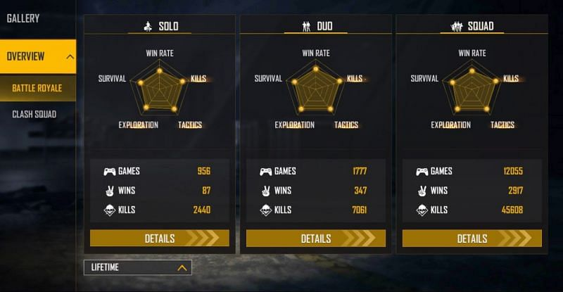 Here are the detailed lifetime stats of Ajjubhai in Free Fire (Image via Free Fire)