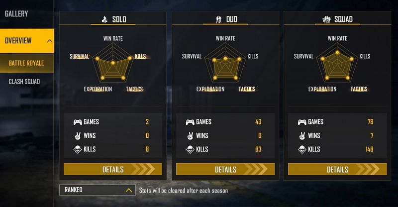 SWAM is yet to win a ranked duo match this season (Image via Free Fire)
