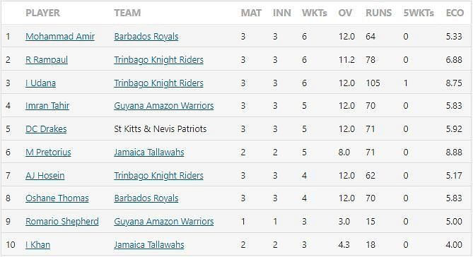 CPL 2021 most wickets
