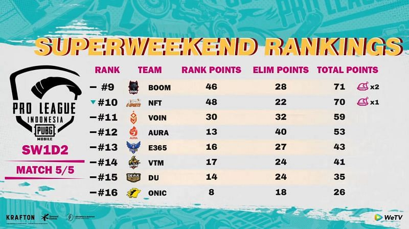 PMPL S4 Indonesia Super Weekend 1 overall standings after day 2 (Image via PUBG Mobile Esports)