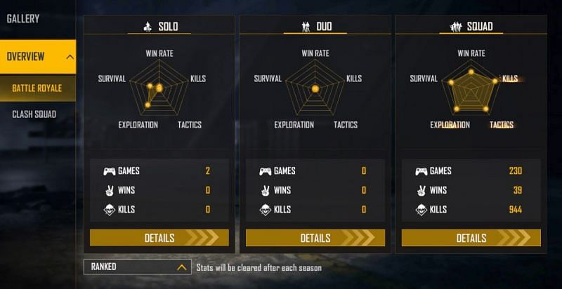 TSG Legend's ranked stats (Image via Free Fire)