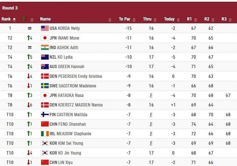 Aditi Ashok is tied second at the Olympics