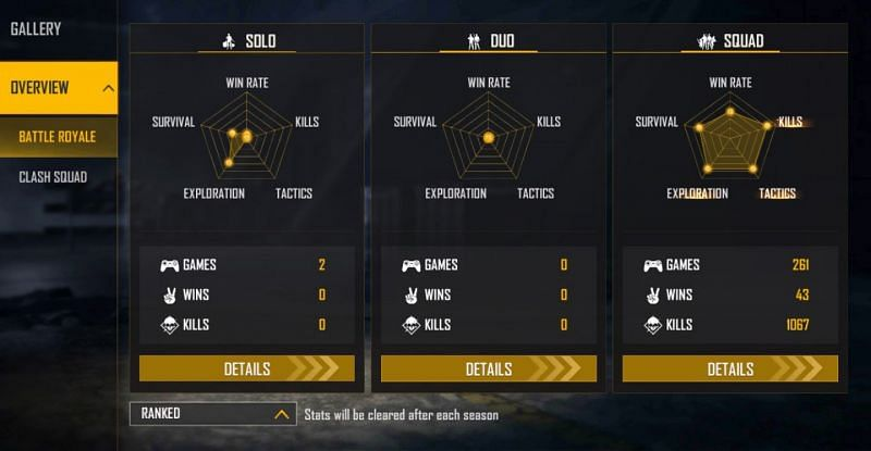 TSG Legend has maintained brilliant ranked stats in the ongoing season (Image via Free Fire)