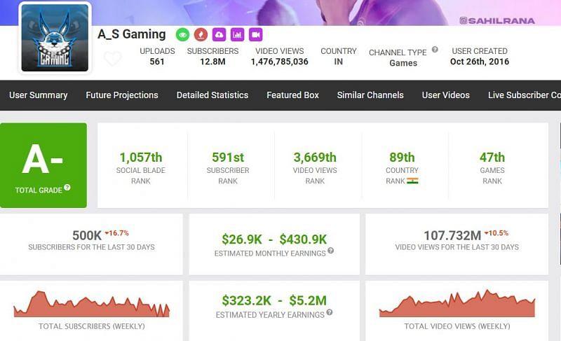 AS Gaming's YouTube income (Image via Social Blade)