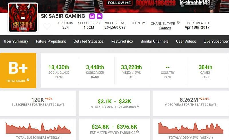 SK Sabir Boss' income from his channel (Image via Social Blade)