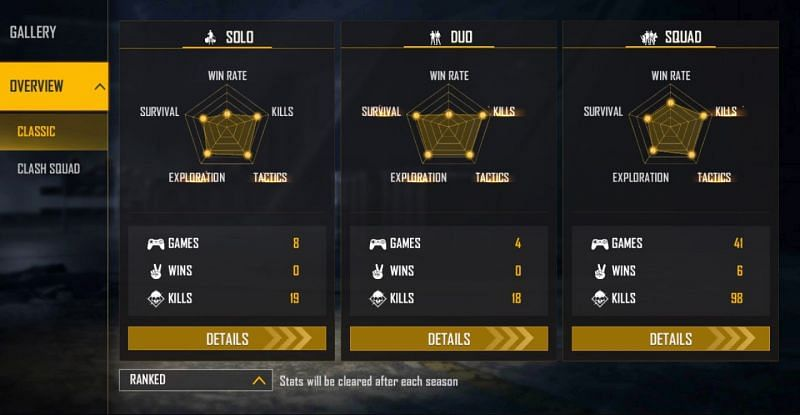 AS Gaming's ranked stats (Image via Free Fire)