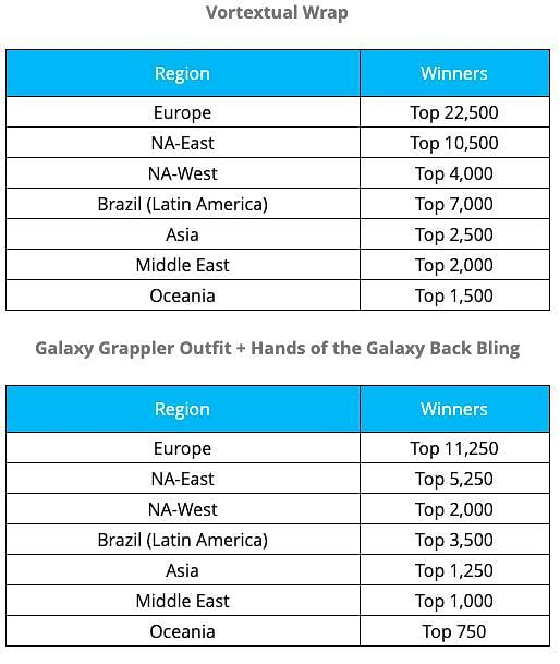 Scoring details for players to unlock the cosmetic rewards from the Galaxy Cup 2.0. Image via Epic Games