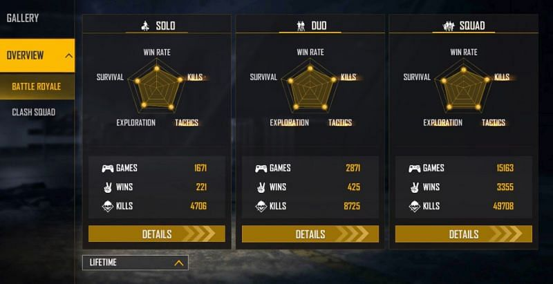 Here are the lifetime statistics of 2B Gamer (Image via Free Fire)