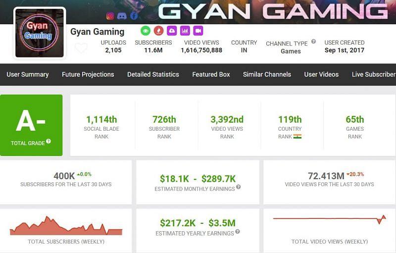 Gyan Sujan's Monthly Earnings (Image via Free Fire)