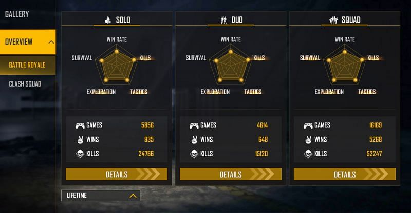 Romeo Gamer has over 52k kills in the squad matches (Image via Free Fire)