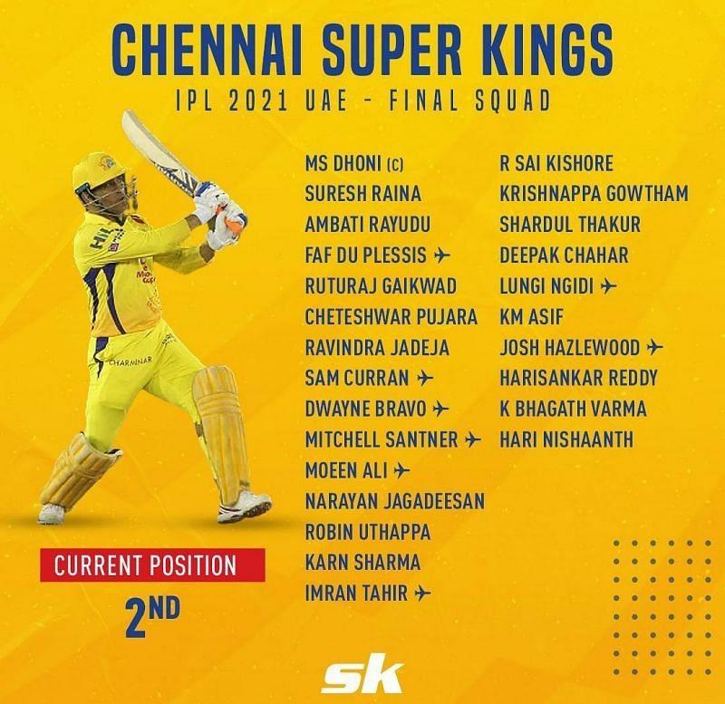 IPL 2021 squad - Chennai Super Kings