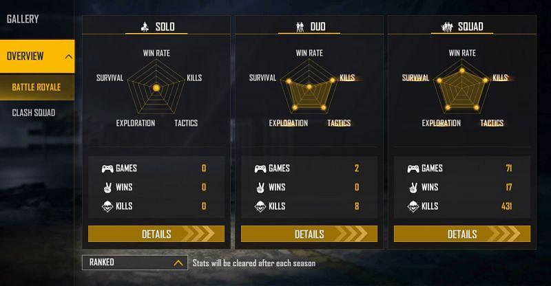 Apa itu ID Api Gratis Bilash Gaming? Statistik dalam game, pendapatan YouTube, nama asli, dan guild terungkap