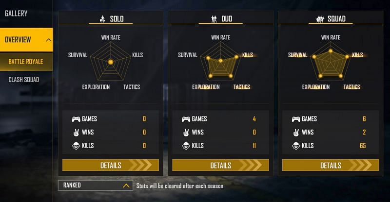 GT King is yet to play a ranked solo match this season (Image via Free Fire)