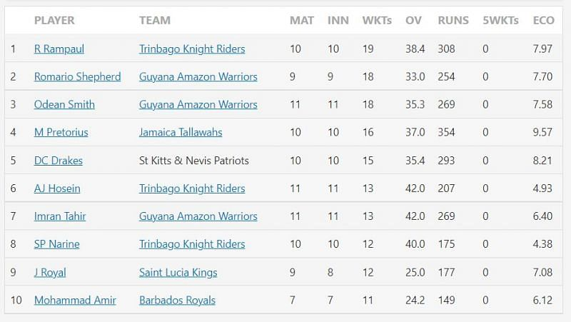 Most wickets in CPL 2021