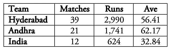 Hanuma Vihari averages 55 in first-class cricket.
