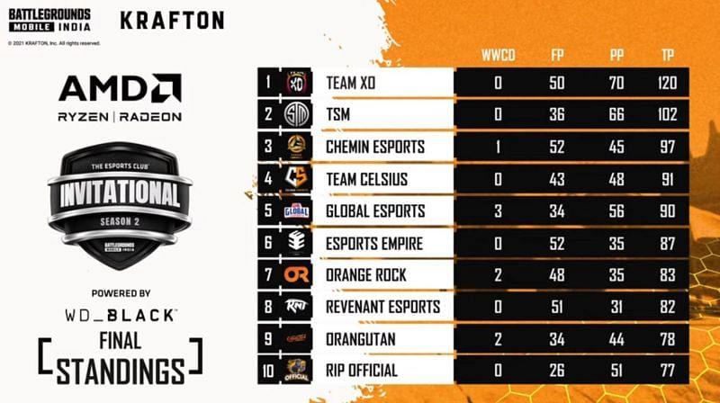 BGMI Invitational Season 2 finals overall standings (top ten)