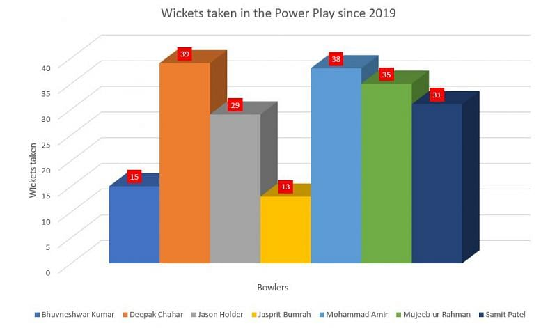 No bowler has picked more wickets in the Power Play since 2019 than Deepak Chahar