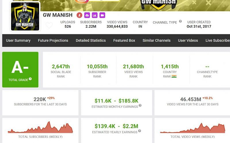 GW Manish's earnings stated on Social Blade (Image via Social Blade)