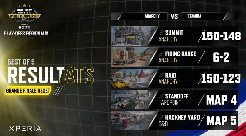 Anarchy vs SMNT ESports Grand Finals standings