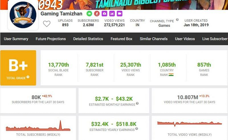 GT King earns between $2.7K - $43.2K per month from his YouTube channel (Image via Social Blade)