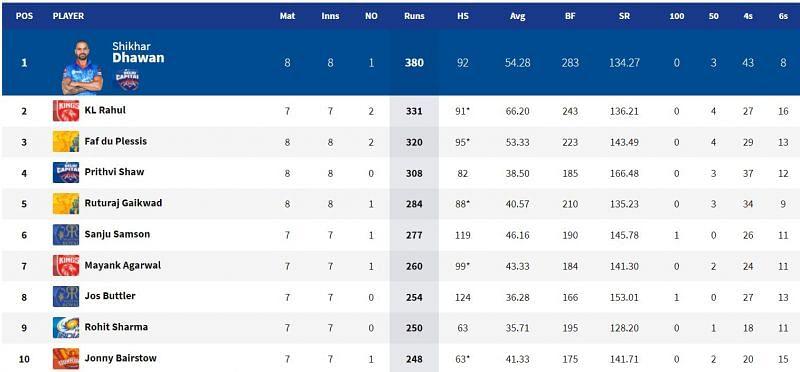 Shikhar Dhawan is still number one on IPL 2021 Orange Cap leaderboard (Image Courtesy: IPLT20.com)