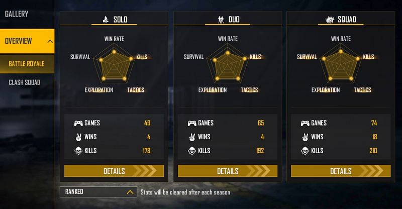 The YouTuber holds a win rate of 24% in the squad matches (Image via Free Fire)