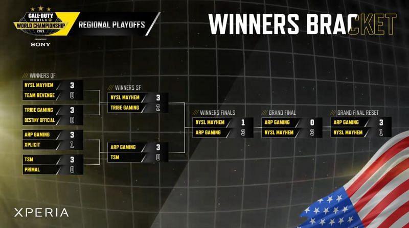 COD Mobil Dünya Şampiyonası 2021 NA playoff genel sonuçları