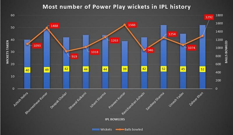 Deepak Chahar has exceptional numbers in the Power Play