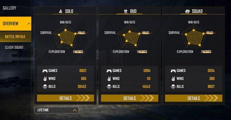 Apa itu Free Fire ID Free Fire Saroj Gamer? Statistik, penghasilan bulanan, dan nama asli