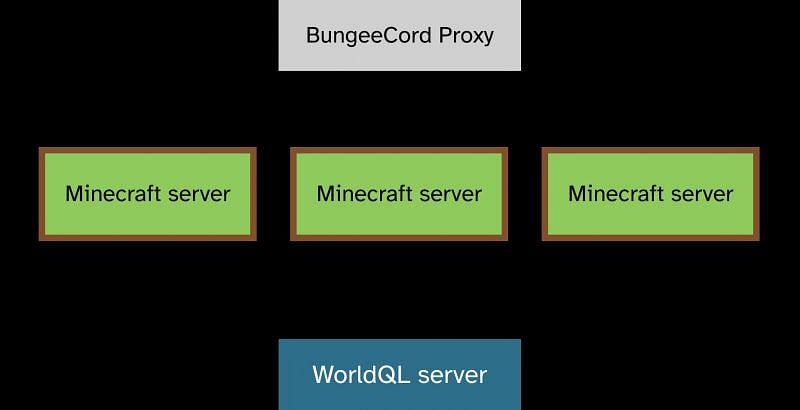 WorldQL provides data to Minecraft server instances (Image via WorldQL)