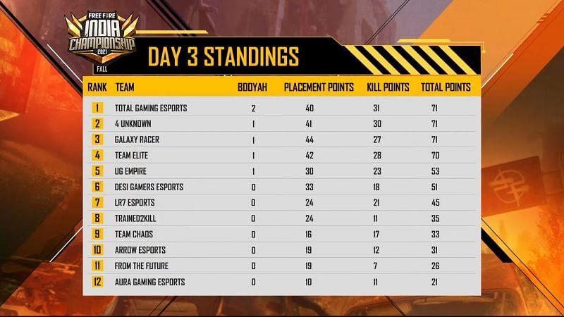 Tabela de classificação Total Gaming Leads no dia 3 da FFIC League (Imagem via Garena Free Fire)