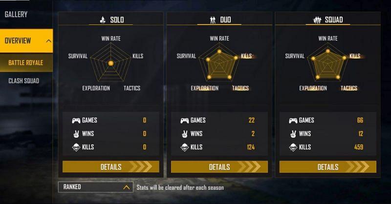Statistik peringkat (Gambar melalui Free Fire)