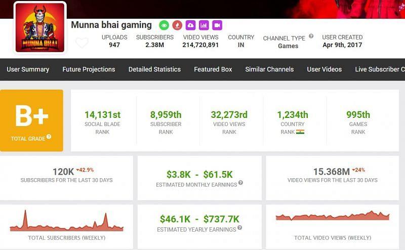 Apa ID Free Fire Munna Bhai Gaming? Statistik dalam game, nama lengkap, penghasilan YouTube, dan lainnya