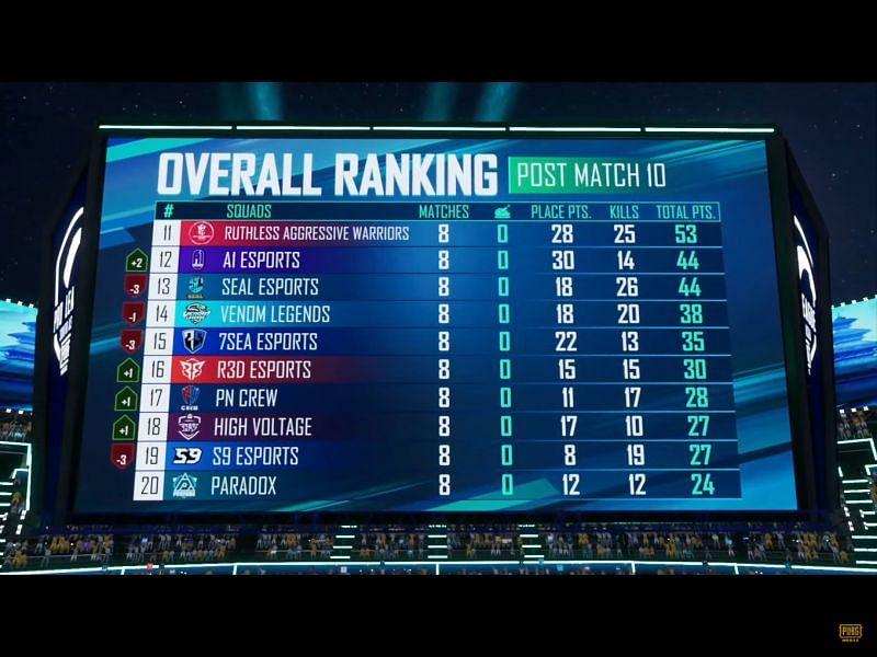 As 16 melhores equipes se classificaram para o super final de semana 2 da PMPL S4 (imagem via PUBG Mobile)