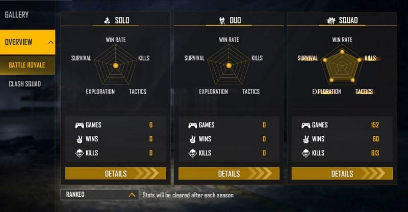 Sooneeta is yet to play a ranked solo or duo game (Image via Free Fire)