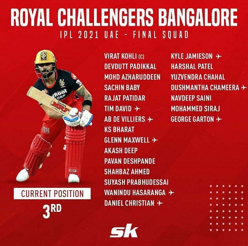 IPL 2021 squad - Royal Challengers Bangalore