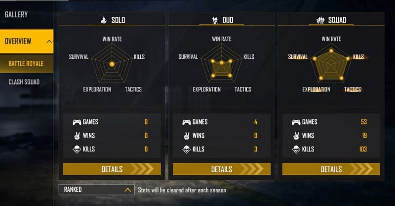 Aditech hasn't played any solo matches in the current season (Image via Free Fire)