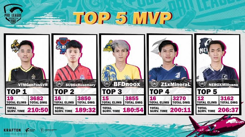 Top 5 Players after PMPL Season 4 Indonesia Super Weekend 2 Day 2