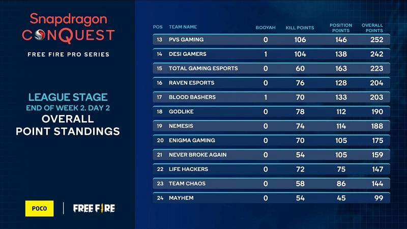 Fan-favourite Total Gaming placed 15th after Free Fire Pro Series W2 D2 (Image via Snapdragon)