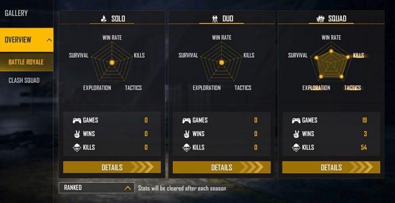 Apa ID Free Fire Raistar? Statistik akun dalam game, pendapatan bulanan, dan detail saluran terungkap