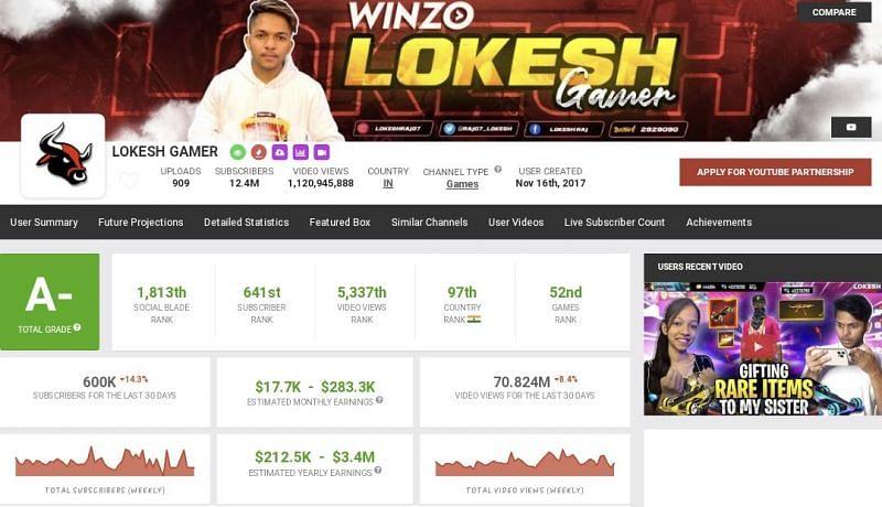 Lokesh Gamer की यूट्यूब से कमाई