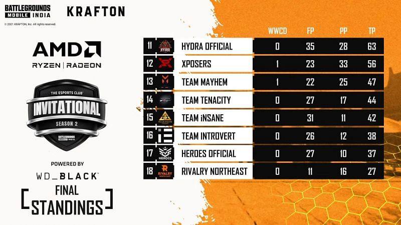Team Hydra finished at 11th place in the BGMI Invitational Season 2 Grand Finals