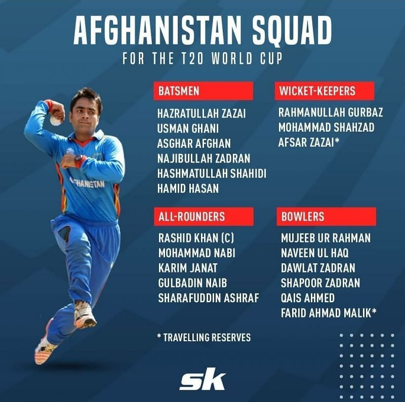 Afghanistan's 2021 T20 world cup squad