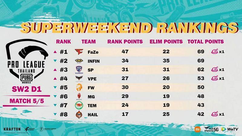 PMPL Season 4 Thailand super weekend 2 day 1 top eight (Image via PUBG Mobile)