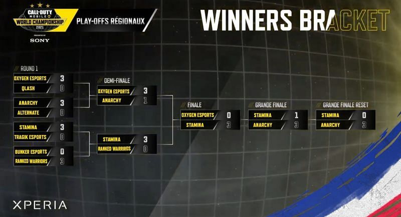 COD Mobile WC Europe Playoffs results