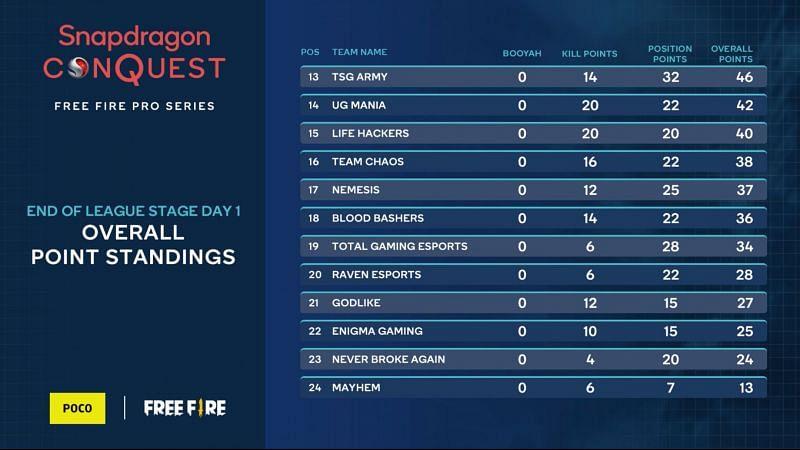 Free Fire Pro Series hari 1: Klasemen keseluruhan, 4 pemain teratas, dan banyak lagi