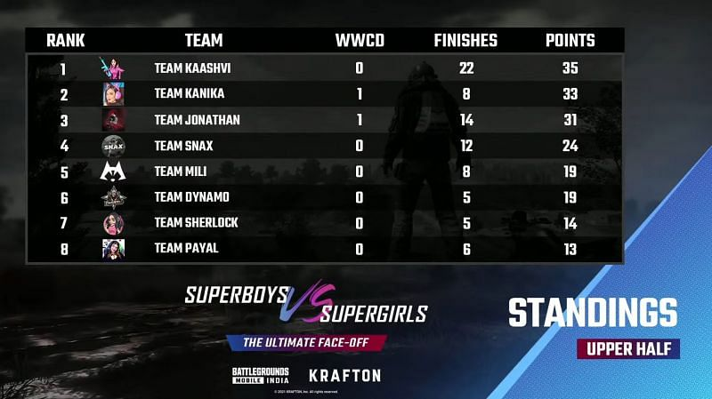 BGMI Superboys vs Supergirls battle royale match Day 1 overall standings