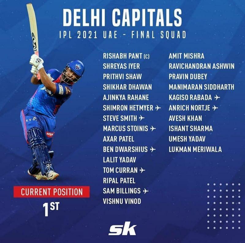 IPL 2021 squad - Delhi Capitals