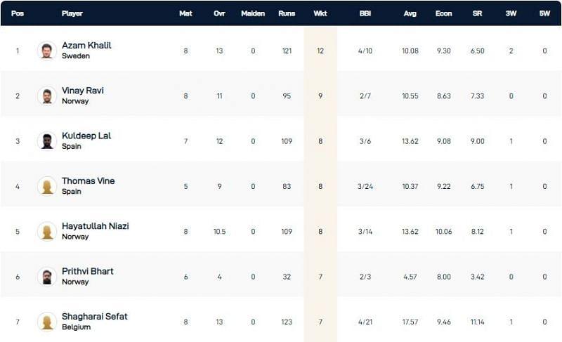 European Cricket Championship 2021 De høyeste wicket -takerne
