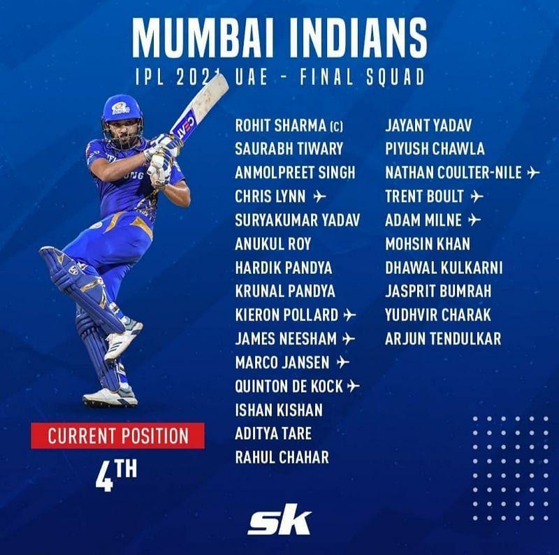 IPL 2021 squad - Mumbai Indians